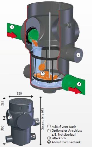 Vorfilter Maxi Masse und Aufbau