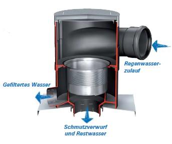 wisy filter zum erdeinbau zur reinigung von regenwasser fuer grosse dachflaechen. Black Bedroom Furniture Sets. Home Design Ideas